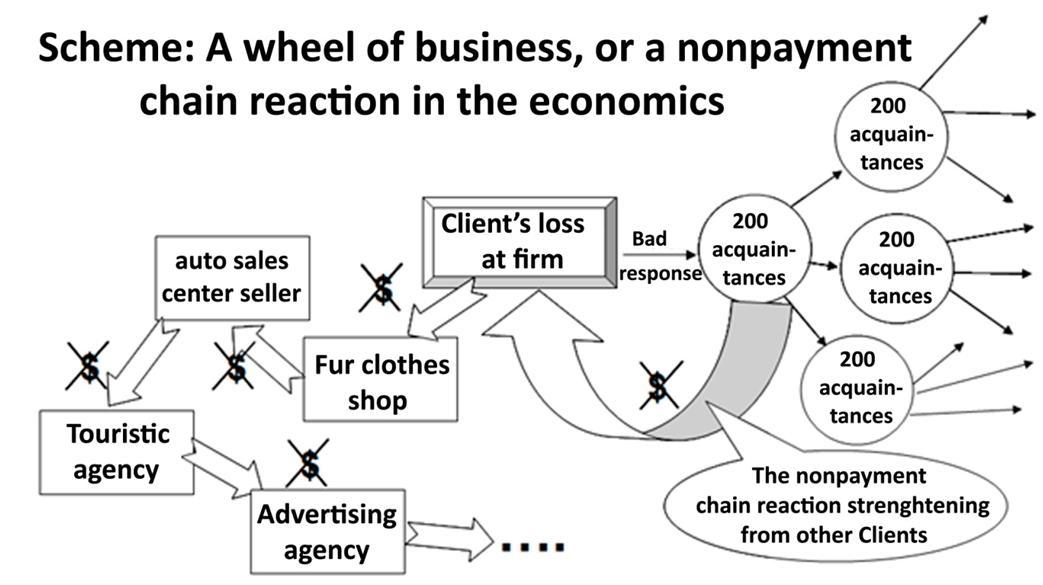 Scheme: The Wheel of Business [Александр Шеметев (Alexander A. Shemetev)]