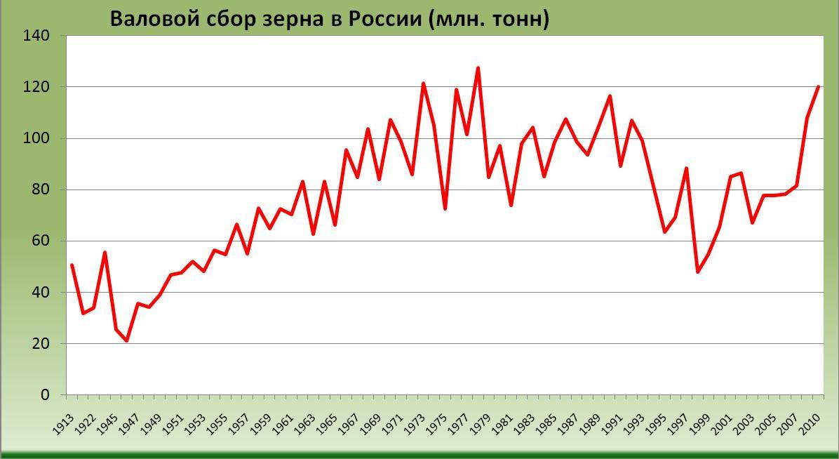 Валовой сбор зерна в России с 1913 по 2011 годы (млн. тонн) [Александр Шеметев (Alexander A. Shemetev)]