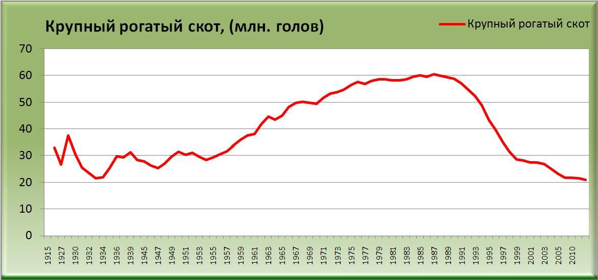 Динамика крупного рогатого скота с 1914 по 2011 годы (млн. голов) [Александр Шеметев (Alexander A. Shemetev)]