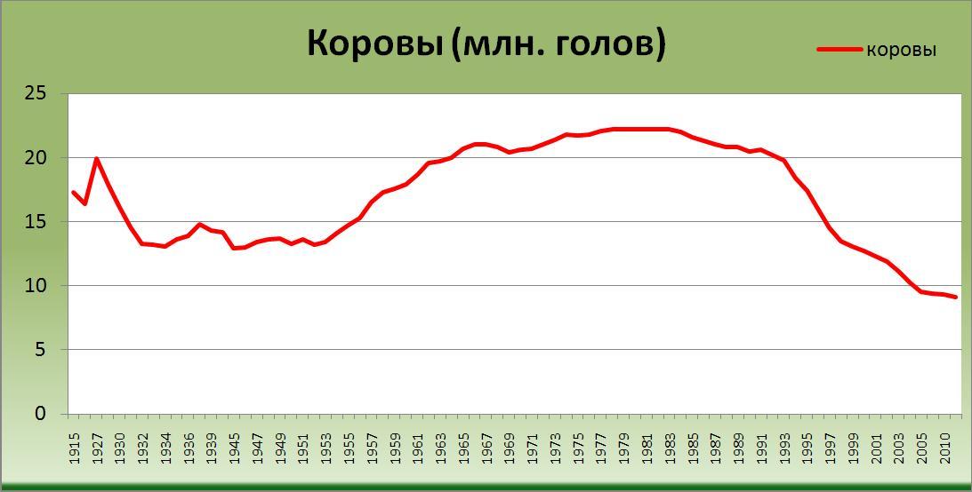 Коровы в России с 1914 года по 2011 год (млн. голов) [Александр Шеметев (Alexander A. Shemetev)]