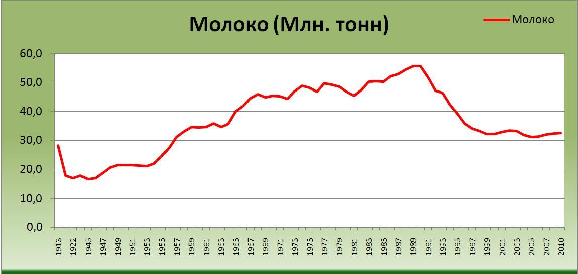 Производство молока в России в период с 1912 года по 2011 годы (млн. тонн) [Александр Шеметев (Alexander A. Shemetev)]