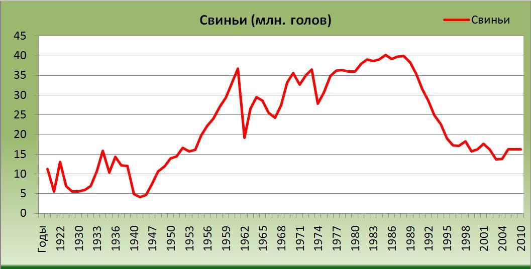 Количество свиней в России в период с 1914/15 года по 2011 год [Александр Шеметев (Alexander A. Shemetev)]