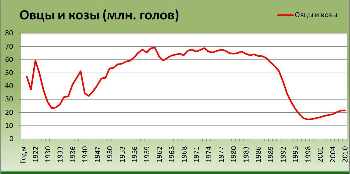 Количество овец и коз в России в период с 1914/15 года по 2011 год (млн. голов) [Александр Шеметев (Alexander A. Shemetev)]