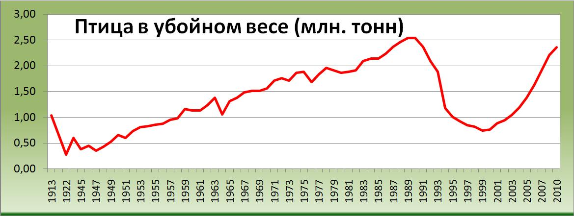 Птица в убойном весе 1912/13 - 2011 (млн. тонн) [Александр Шеметев (Alexander A. Shemetev)]
