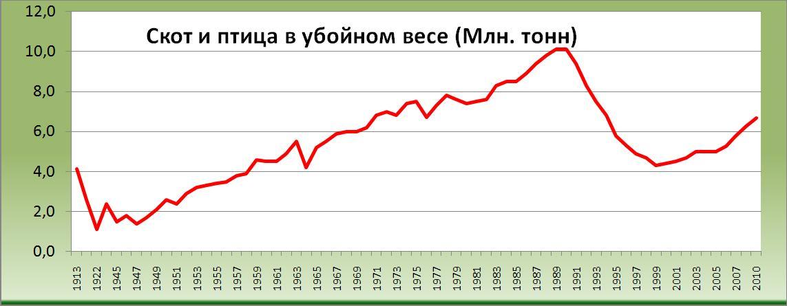 Скот и птица в убойном весе 1912/13 - 2011 (млн. тонн) [Александр Шеметев (Alexander A. Shemetev)]