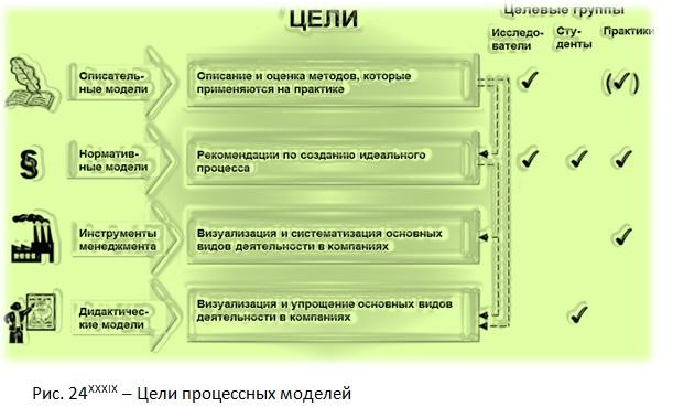 Цели процессных моделей [Jiří Vacek]