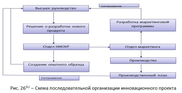 Схема последовательной организации инновационного проекта [А.В. Аникеева, А.В. Гребенкин, Пермякова А.М.]