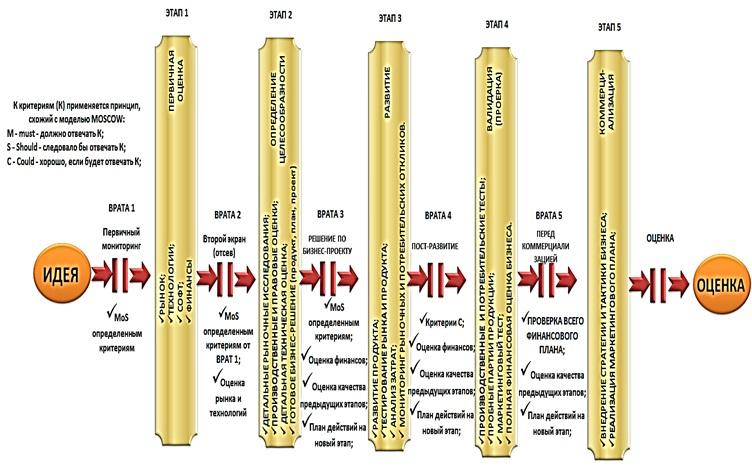 Схема 2-го поколения модели Р. Купера [Шеметев Александр Александрович (Alexander Shemetev)]