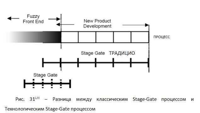 Разница между классическим Stage-Gate процессом и Технологическим Stage-Gate процессом [П.А. Коуэн и Jiří Vacek]