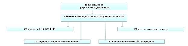 Параллельная форма организации инновационной деятельности [А.В. Аникеева, А.В. Гребенкин, Пермякова А.М.]