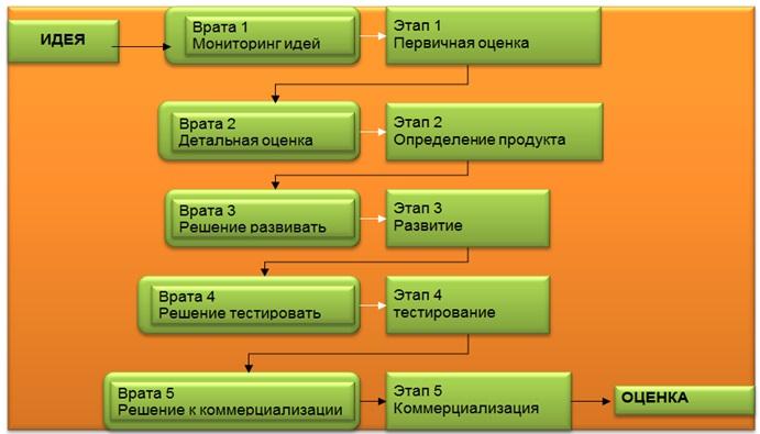 Упрощенная схема Stage-Gate процесса [П.А. Коуэн и Jiří Vacek]