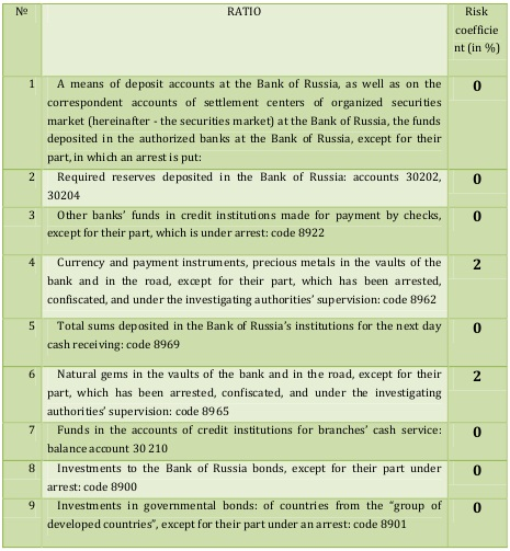 First assets' group [Central Bank of Russia, translated to English by Alexander Shemetev]