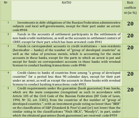 Third group of banks' assets [Central Bank of Russia, translated to English by Alexander Shemetev]