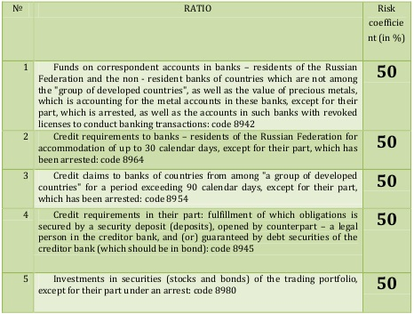 Fourth group of banks' assets [Central Bank of Russia, translated to English by Alexander Shemetev]