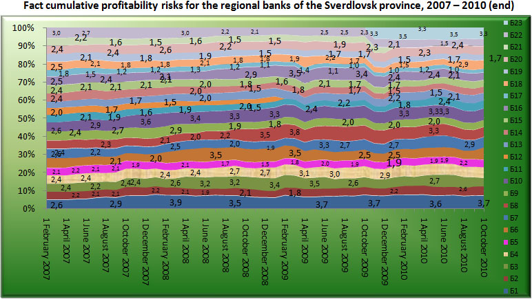 Fact cumulative profitability risk for the Regional banks of Sverdlovsk region, 2007-2010 (end) [Alexander Shemetev]