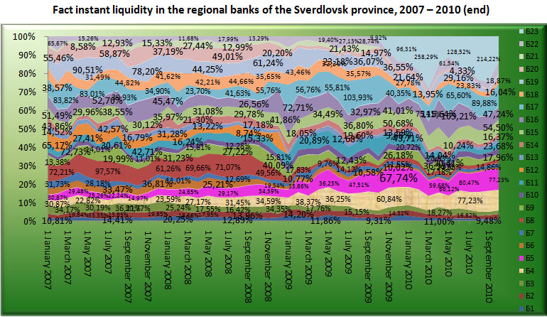 Fact instant liquidity of the Regional banks of Sverdlovsk region, 2007-2010 (end) [Alexander Shemetev]