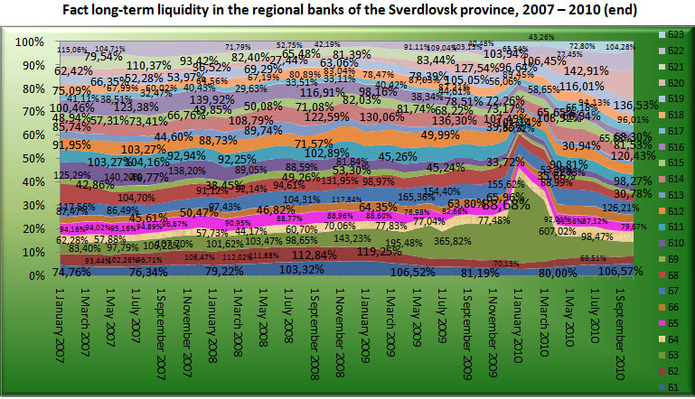 Fact long-term liquidity of the Regional banks of Sverdlovsk region, 2007-2010 (end) [Alexander Shemetev]