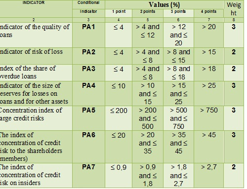 Scoring and weighting of indicators of performance assessment of assets valuation [Central Bank of Russia, translated to English by Alexander Shemetev]