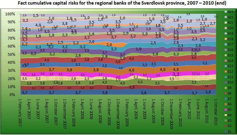 Fact cumulative capital risk for the Regional banks of Sverdlovsk region, 2007-2010 (end) [Alexander Shemetev]