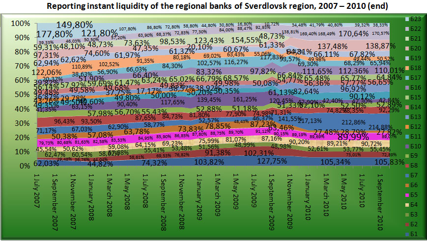 Reporting instant liquidity of the Regional banks of Sverdlovsk region, 2007-2010 (end) [Alexander Shemetev]