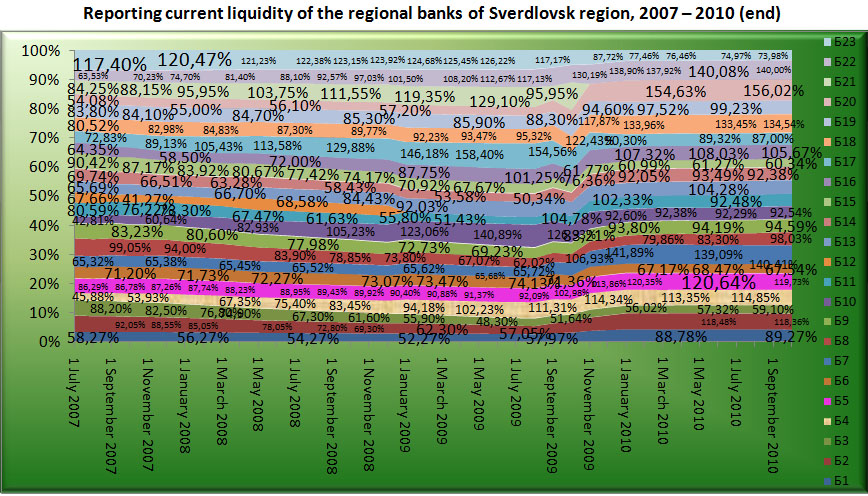 Reporting current liquidity of the Regional banks of Sverdlovsk region, 2007-2010 (end) [Alexander Shemetev]