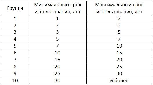 Таблица 1 – Группы амортизируемого имущества [Александр Шеметев (Alexander A. Shemetev)]