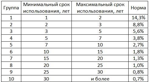 Таблица 2 – значения К(норм) на 2011/12 годы [Александр Шеметев (Alexander A. Shemetev)]