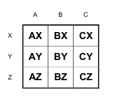 Table: ABC-XYZ matrix [Alexander Shemetev]