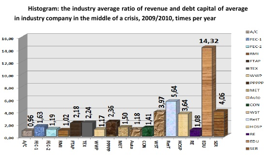Histogram: the industry average ratio of revenue and debt capital of average in industry company in the middle of a crisis, 2009/2010, times per year [Alexander Shemetev]
