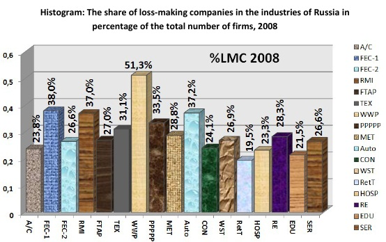 Histogram: The share of loss-making companies in the industries of Russia in percentage of the total number of firms, 2008 [Alexander Shemetev]