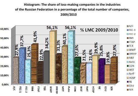Histogram: The share of loss-making companies in the industries  of the Russian Federation in a percentage of the total number of companies, 2009/2010 [Alexander Shemetev]