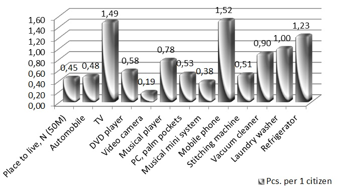 Histogram: Average personal luxury accessories in the Russian Federation in 2010, pieces [Alexander Shemetev]