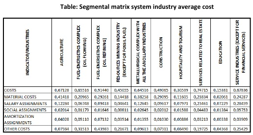 Table: Segmental matrix system of industry average cost [Alexander Shemetev]