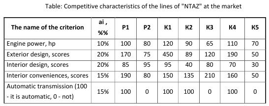 Table: Competitive characteristics of the lines of