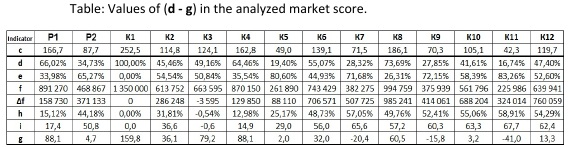 Table: Values of (d - g) in the analyzed market score [Alexander Shemetev]