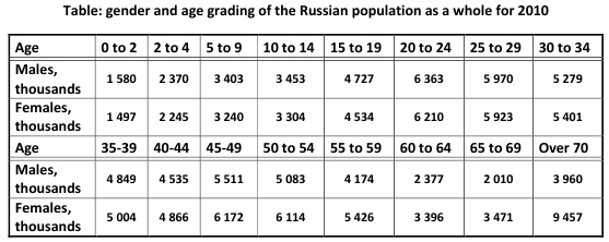 Table: gender and age grading of the Russian population as a whole for 2010 [Alexander Shemetev]