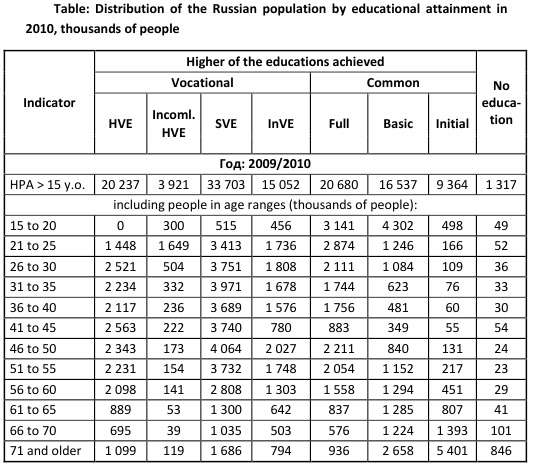 Table: Distribution of the Russian population by educational attainment in 2010, thousands of people [Alexander Shemetev]