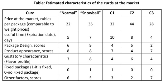 Table: Estimated characteristics of the curds at the market [Alexander Shemetev]