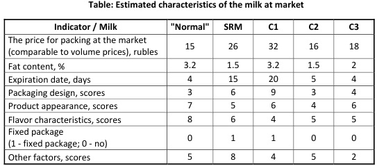 Table: Estimated characteristics of the milk at market [Alexander Shemetev]