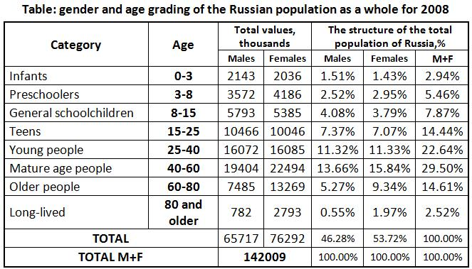 Table: gender and age grading of the Russian population as a whole for 2008 [Alexander Shemetev]