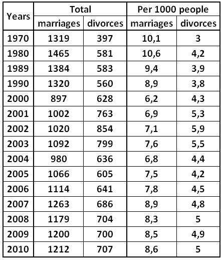 Table: Marriages and divorces in Russia for the period from 1970 to 2007 [Alexander Shemetev]